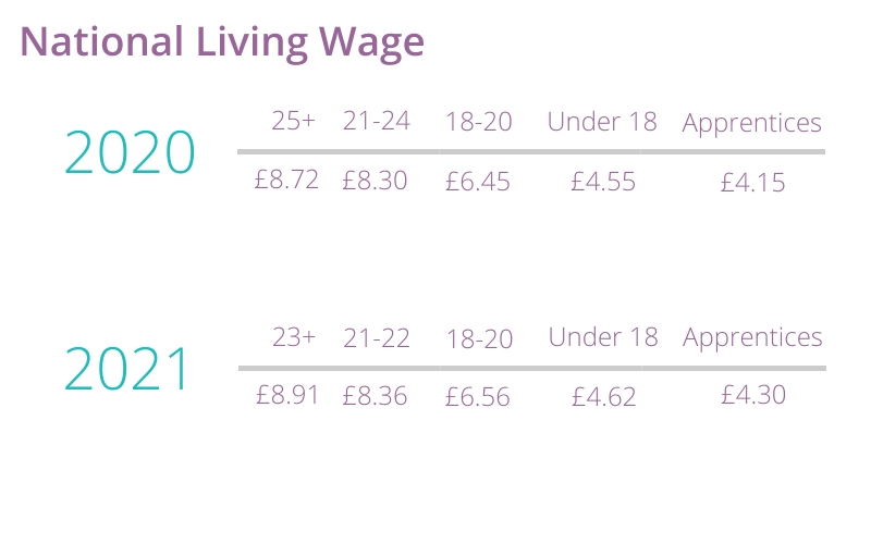 living wage 2021